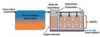 Présentation de l'installation fosse et massif de zéolithe