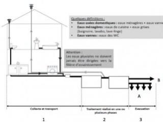 Les principes généraux des installations d'assainissement non collectif